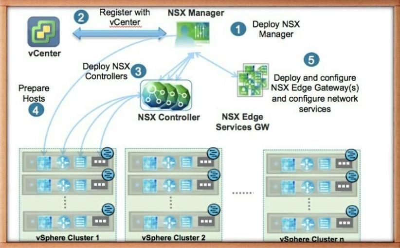 Vmware Vcp Nv Certification Vmware Nsx V Shaik Sulaiman
